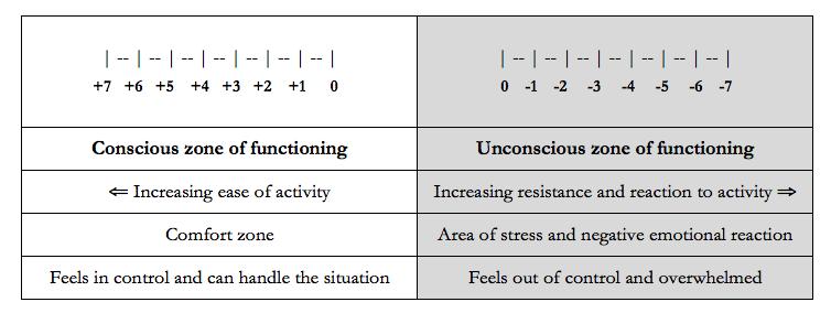 chart of stress